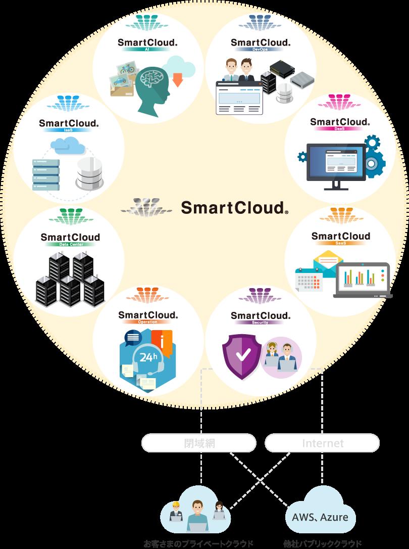 SmartCloud サービスイメージ