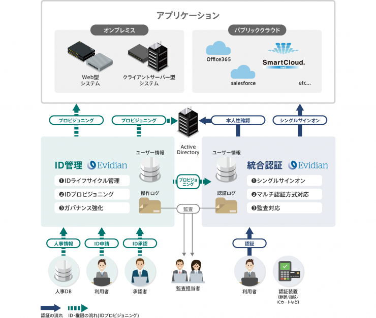 NTTcom_SC-solution_(白削った)191114_2.png